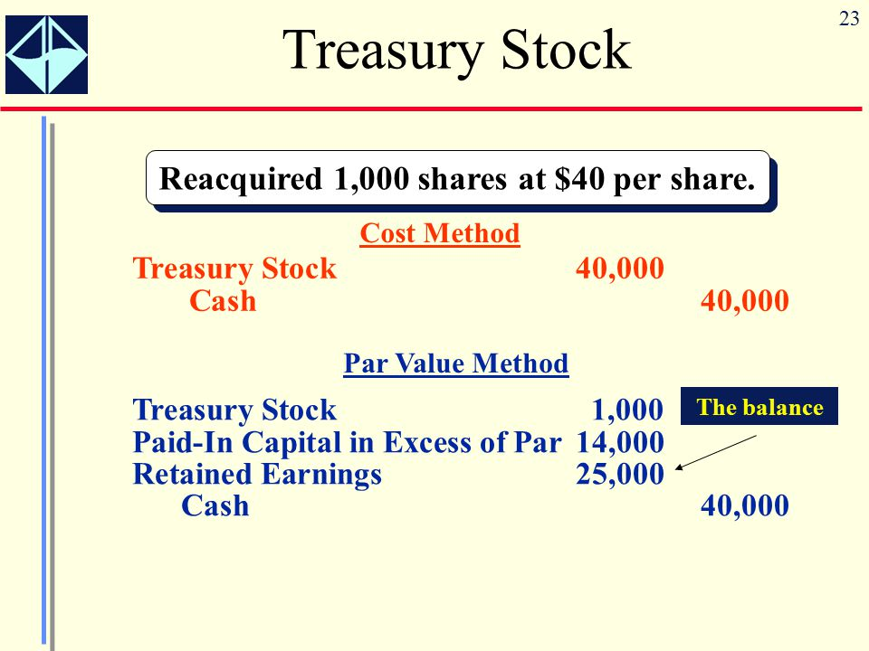 23 Reacquired 1,000 shares at $40 per share. Treasury Stock Cost Method Treasury Stock40,000 Cash40,000 Treasury Stock 1,000 Paid-In Capital in Excess