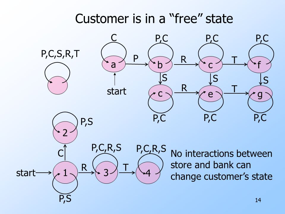 Analysis of Store-Bank interactions reveals paths to failure of e-protocols uAnalysis requires product FA with all possible combinations of (store, bank) states and paths that connect them.