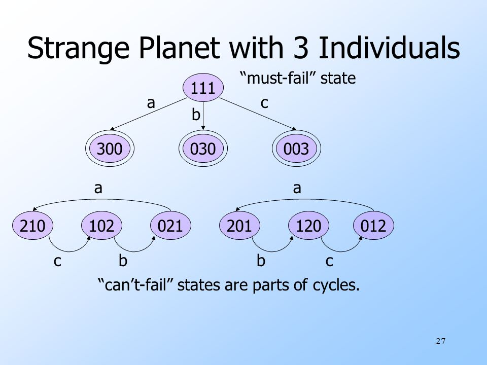 28 Strange Planet with 4 Individuals might-fail states appear Some breeding choices lead to termination Others lead to a cycle 400 022 130103 211 a cb bc a 040 202 013310 121 b ac ca b 004 220 301031 112 c ba ab c