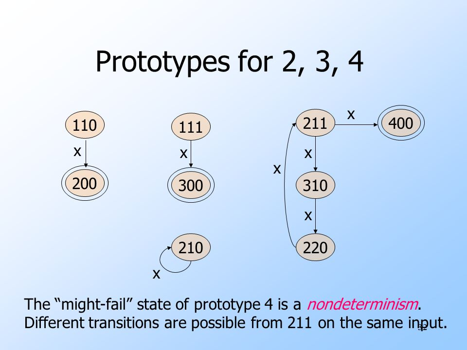 33 Prototype for meta-state 5 410 500 320311 221 Drop the unnecessary edge label x Prototype has standard form of a directed graph Basic graph algorithms can find cycles 1 must-fail state; 1 can't fail cycle; 1 might fail state