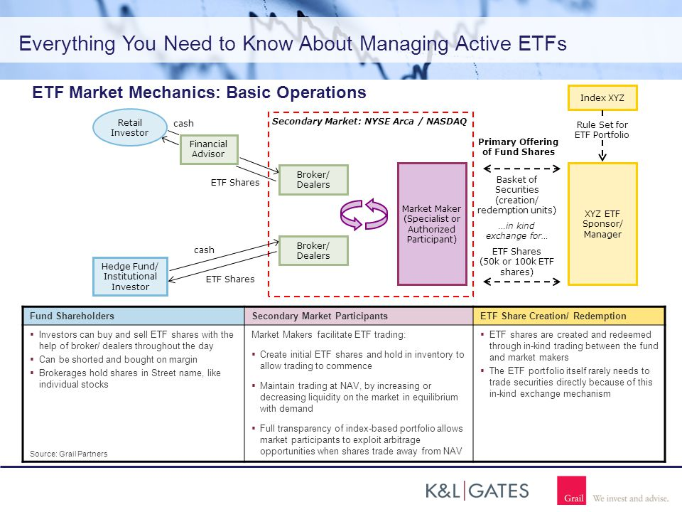Everything You Need to Know About Managing Active ETFs ETF Market Mechanics: Basic Operations Secondary Market: NYSE Arca / NASDAQ Broker/ Dealers XYZ ETF Sponsor/ Manager Market Maker (Specialist or Authorized Participant) Basket of Securities (creation/ redemption units) …in kind exchange for… ETF Shares (50k or 100k ETF shares) Broker/ Dealers Retail Investor Hedge Fund/ Institutional Investor Index XYZ Rule Set for ETF Portfolio cash ETF Shares cash ETF Shares Primary Offering of Fund Shares Fund ShareholdersSecondary Market ParticipantsETF Share Creation/ Redemption  Investors can buy and sell ETF shares with the help of broker/ dealers throughout the day  Can be shorted and bought on margin  Brokerages hold shares in Street name, like individual stocks Source: Grail Partners Market Makers facilitate ETF trading:  Create initial ETF shares and hold in inventory to allow trading to commence  Maintain trading at NAV, by increasing or decreasing liquidity on the market in equilibrium with demand  Full transparency of index-based portfolio allows market participants to exploit arbitrage opportunities when shares trade away from NAV  ETF shares are created and redeemed through in-kind trading between the fund and market makers  The ETF portfolio itself rarely needs to trade securities directly because of this in-kind exchange mechanism Financial Advisor