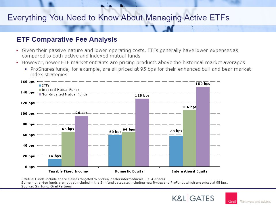 Everything You Need to Know About Managing Active ETFs ETF Comparative Fee Analysis  Given their passive nature and lower operating costs, ETFs generally have lower expenses as compared to both active and indexed mutual funds  However, newer ETF market entrants are pricing products above the historical market averages  ProShares funds, for example, are all priced at 95 bps for their enhanced bull and bear market index strategies 1 Mutual Funds include share classes targeted to broker/ dealer intermediaries, i.e.
