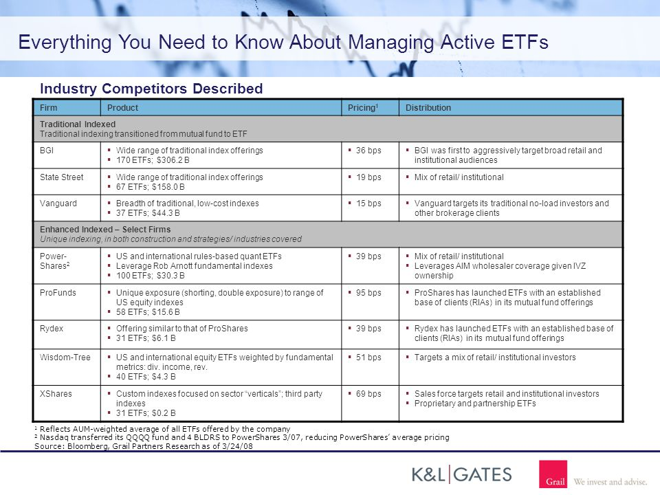 Everything You Need to Know About Managing Active ETFs Industry Competitors Described FirmProductPricing 1 Distribution Traditional Indexed Traditional indexing transitioned from mutual fund to ETF BGI  Wide range of traditional index offerings  170 ETFs; $306.2 B  36 bps  BGI was first to aggressively target broad retail and institutional audiences State Street  Wide range of traditional index offerings  67 ETFs; $158.0 B  19 bps  Mix of retail/ institutional Vanguard  Breadth of traditional, low-cost indexes  37 ETFs; $44.3 B  15 bps  Vanguard targets its traditional no-load investors and other brokerage clients Enhanced Indexed – Select Firms Unique indexing, in both construction and strategies/ industries covered Power- Shares 2  US and international rules-based quant ETFs  Leverage Rob Arnott fundamental indexes  100 ETFs; $30.3 B  39 bps  Mix of retail/ institutional  Leverages AIM wholesaler coverage given IVZ ownership ProFunds  Unique exposure (shorting, double exposure) to range of US equity indexes  58 ETFs; $15.6 B  95 bps  ProShares has launched ETFs with an established base of clients (RIAs) in its mutual fund offerings Rydex  Offering similar to that of ProShares  31 ETFs; $6.1 B  39 bps  Rydex has launched ETFs with an established base of clients (RIAs) in its mutual fund offerings Wisdom-Tree  US and international equity ETFs weighted by fundamental metrics: div.