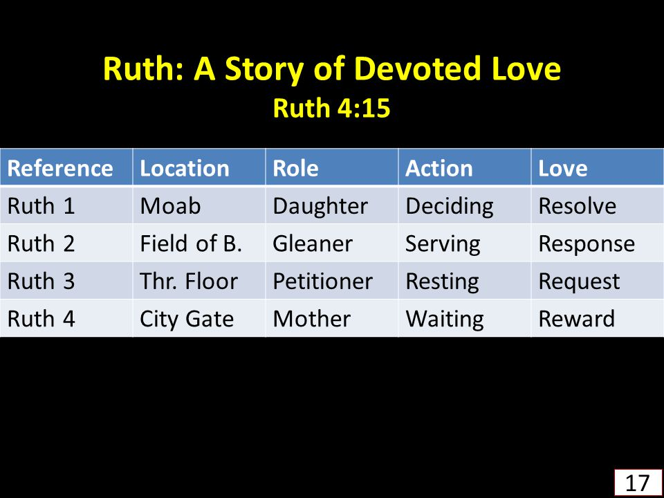 Ruth: A Story of Devoted Love Ruth 4:15 17 ReferenceLocationRoleActionLove Ruth 1MoabDaughterDecidingResolve Ruth 2Field of B.GleanerServingResponse R