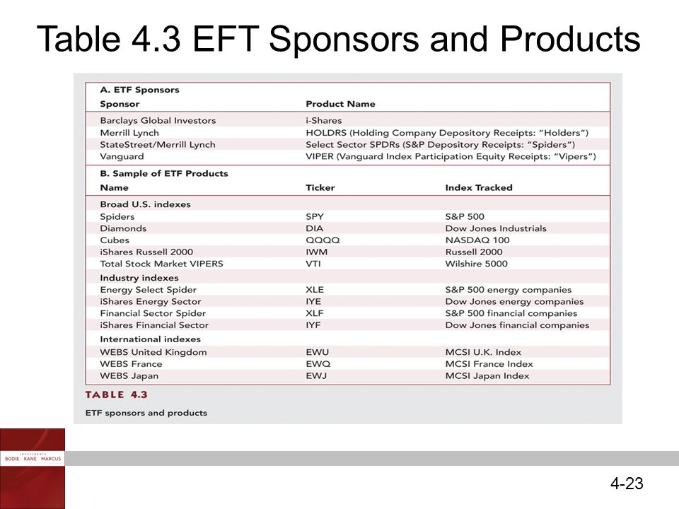 4-23 Table 4.3 EFT Sponsors and Products