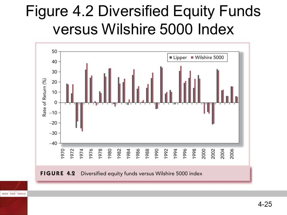 4-25 Figure 4.2 Diversified Equity Funds versus Wilshire 5000 Index