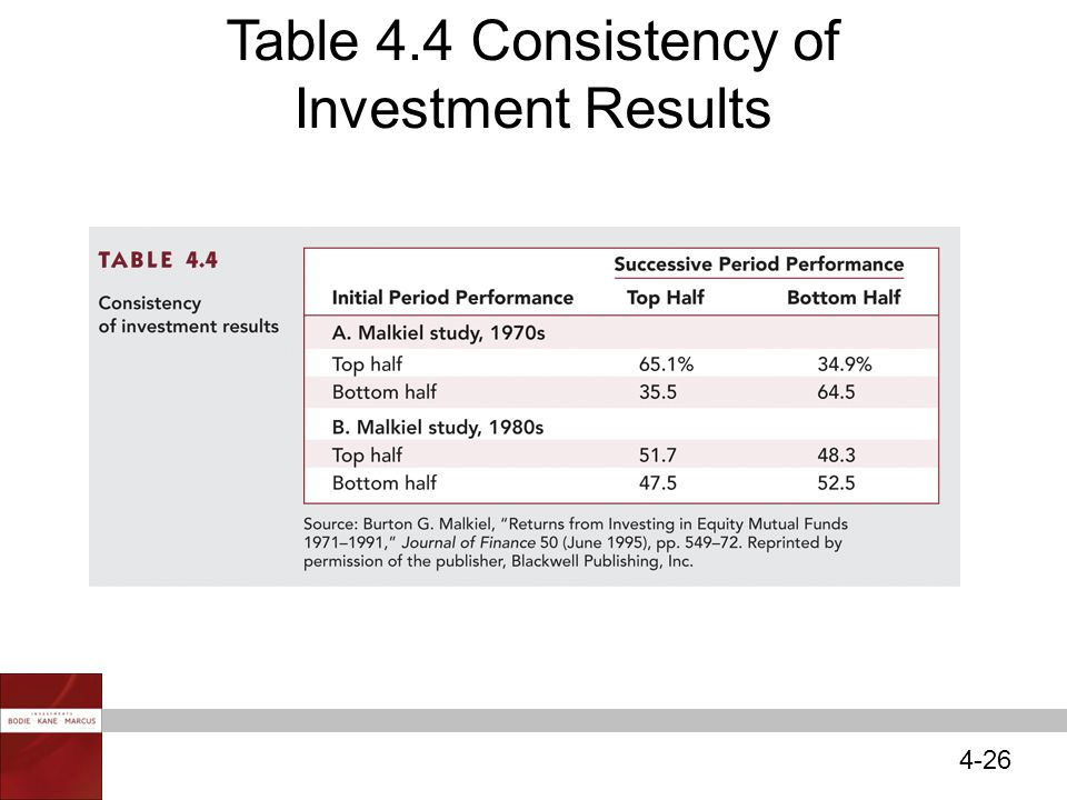 4-26 Table 4.4 Consistency of Investment Results