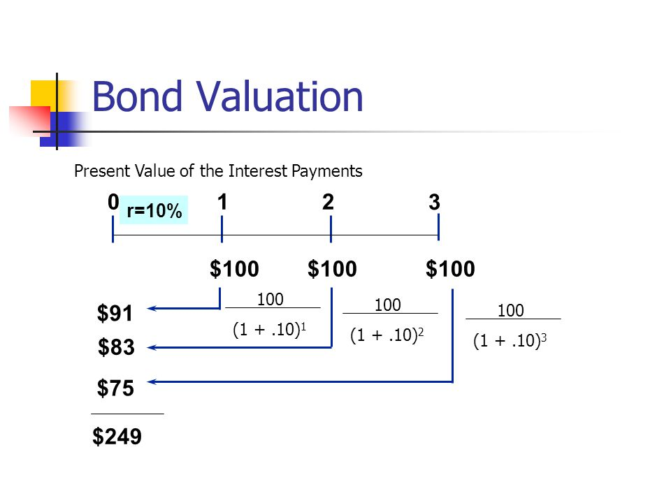 Bond Valuation $91 $83 $75 012 3 r=10% $100 $100 $100 100 (1 +.10) 1 100 (1 +.10) 2 100 (1 +.10) 3 $249 Present Value of the Interest Payments