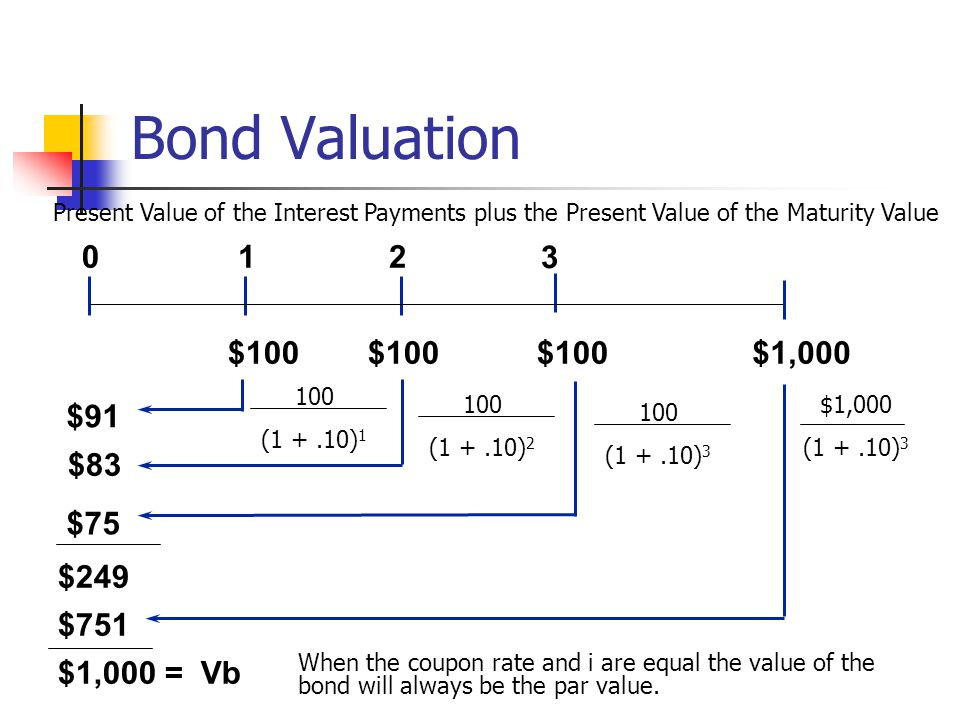 Bond Valuation $91 $83 $75 012 3 $100 $100 $100 100 (1 +.10) 1 100 (1 +.10) 2 100 (1 +.10) 3 $249 Present Value of the Interest Payments plus the Pres