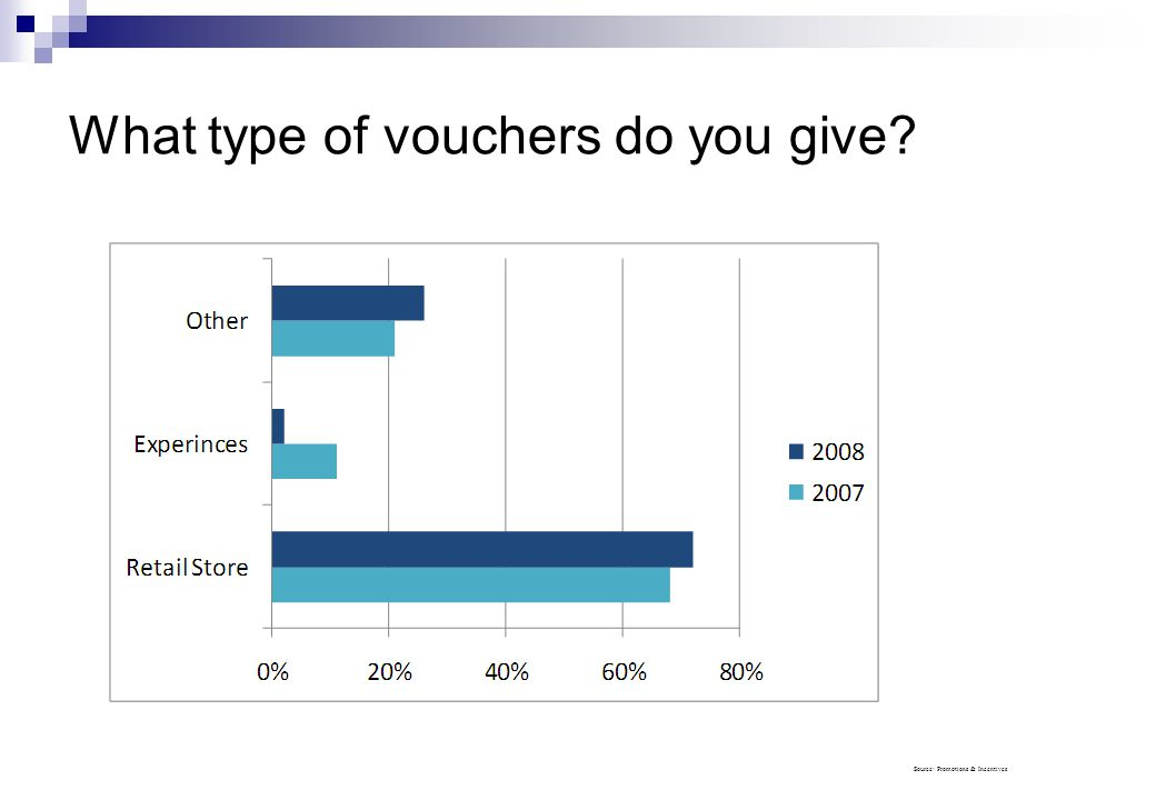 What type of vouchers do you give Source: Promotions & Incentives