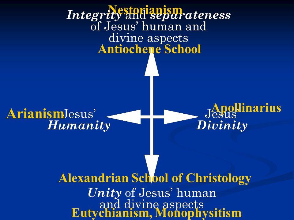 Arianism Alexandrian School of Christology Apollinarius Antiochene School Nestorianism Eutychianism, Monophysitism