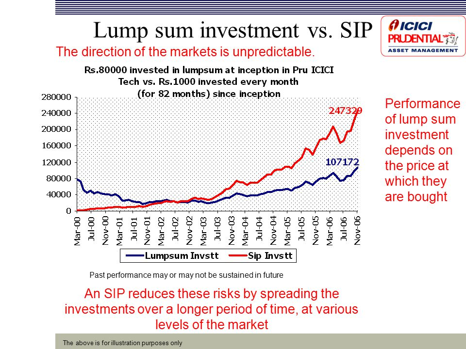 Lump sum investment vs. SIP The direction of the markets is unpredictable.
