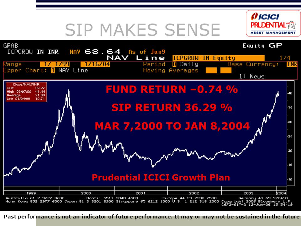 FUND RETURN –0.74 % SIP RETURN 36.29 % MAR 7,2000 TO JAN 8,2004 SIP MAKES SENSE Past performance is not an indicator of future performance.