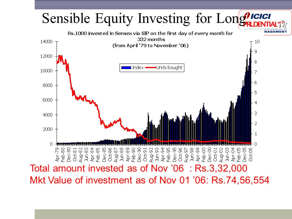 Sensible Equity Investing for Long Term Total amount invested as of Nov '06 : Rs.3,32,000 Mkt Value of investment as of Nov 01 '06: Rs.74,56,554
