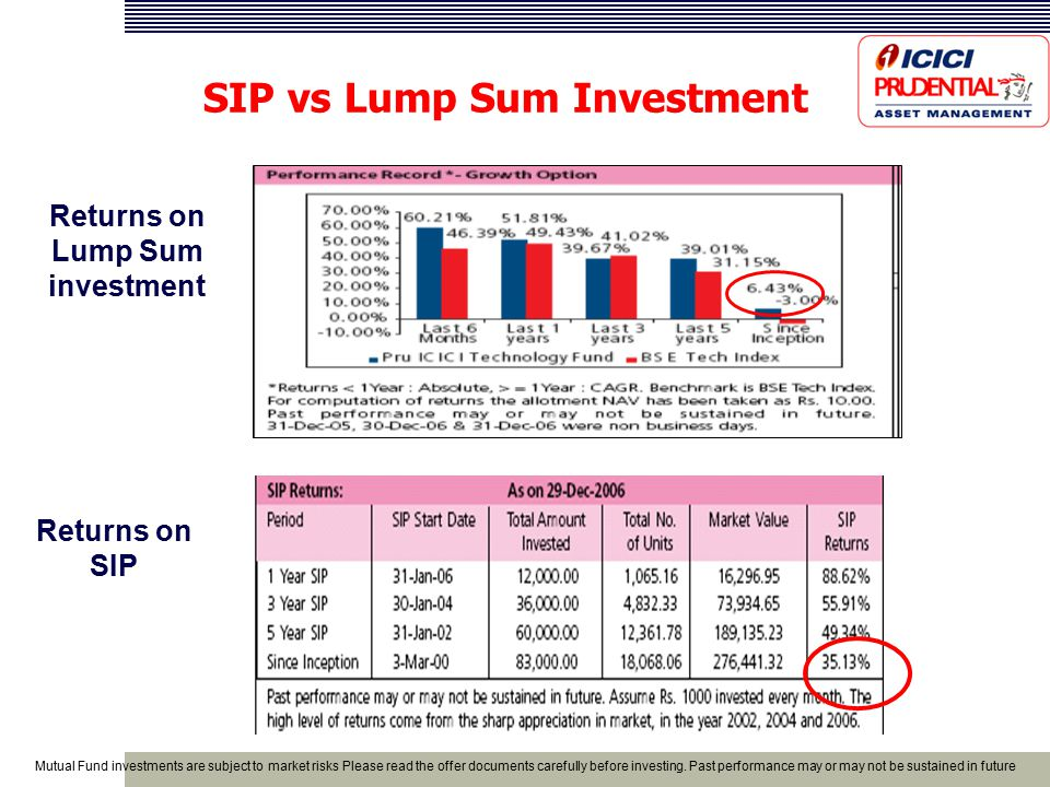 Returns on Lump Sum investment Returns on SIP SIP vs Lump Sum Investment Mutual Fund investments are subject to market risks Please read the offer documents carefully before investing.