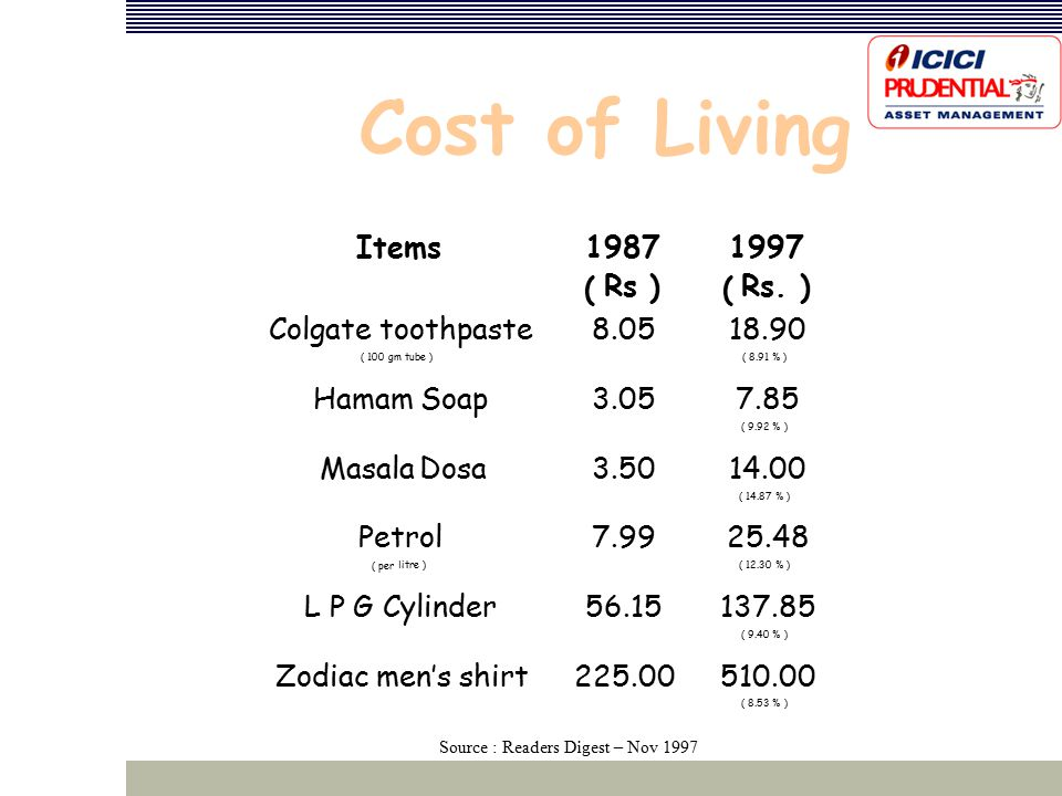 Cost of Living Items1987 (Rs ) ‏ 1997 (Rs.