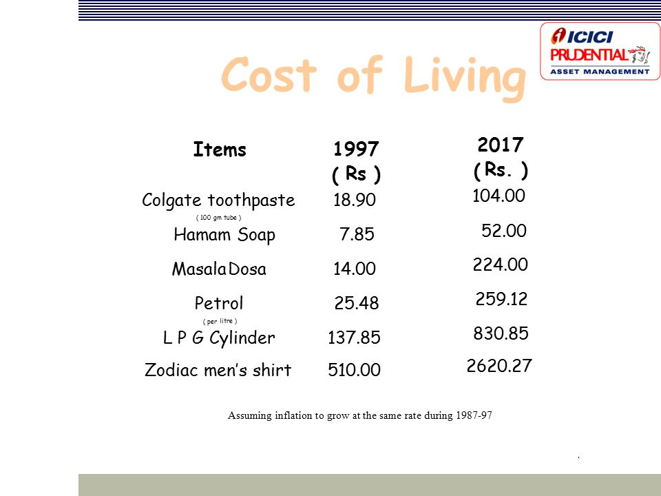Cost of Living Items1997 (Rs ) ‏ 2017 (Rs.