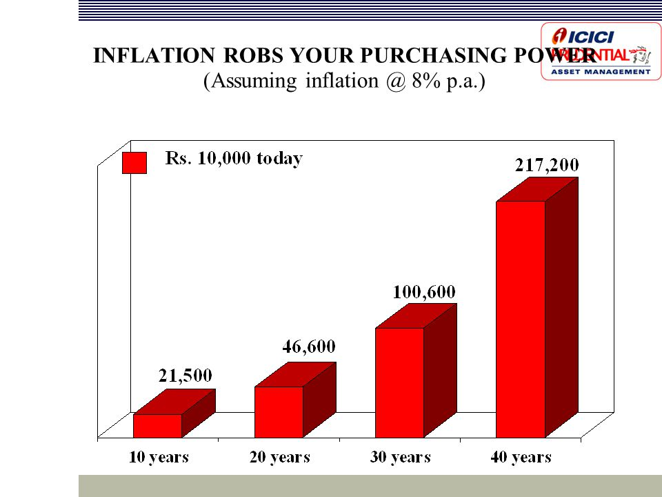 INFLATION ROBS YOUR PURCHASING POWER (Assuming inflation @ 8% p.a.)‏