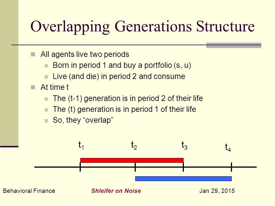 Behavioral Finance Shleifer on Noise Jan 29, 2015 Overlapping Generations Structure All agents live two periods Born in period 1 and buy a portfolio (s, u) Live (and die) in period 2 and consume At time t The (t-1) generation is in period 2 of their life The (t) generation is in period 1 of their life So, they overlap t1t1 t2t2 t3t3 t4t4