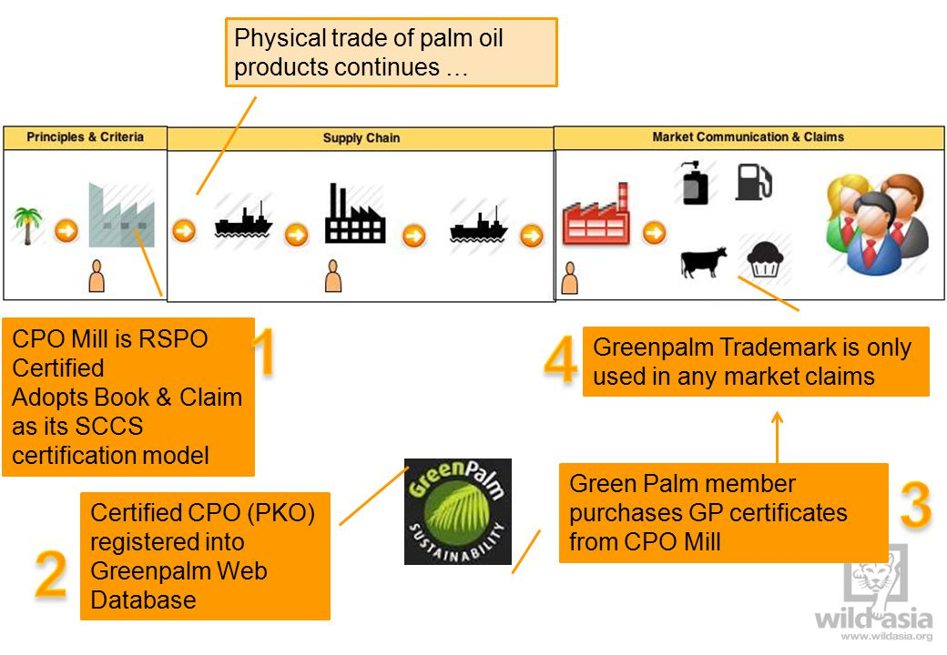 CPO Mill is RSPO Certified Adopts Book & Claim as its SCCS certification model Green Palm member purchases GP certificates from CPO Mill Physical trade of palm oil products continues … Greenpalm Trademark is only used in any market claims Certified CPO (PKO) registered into Greenpalm Web Database