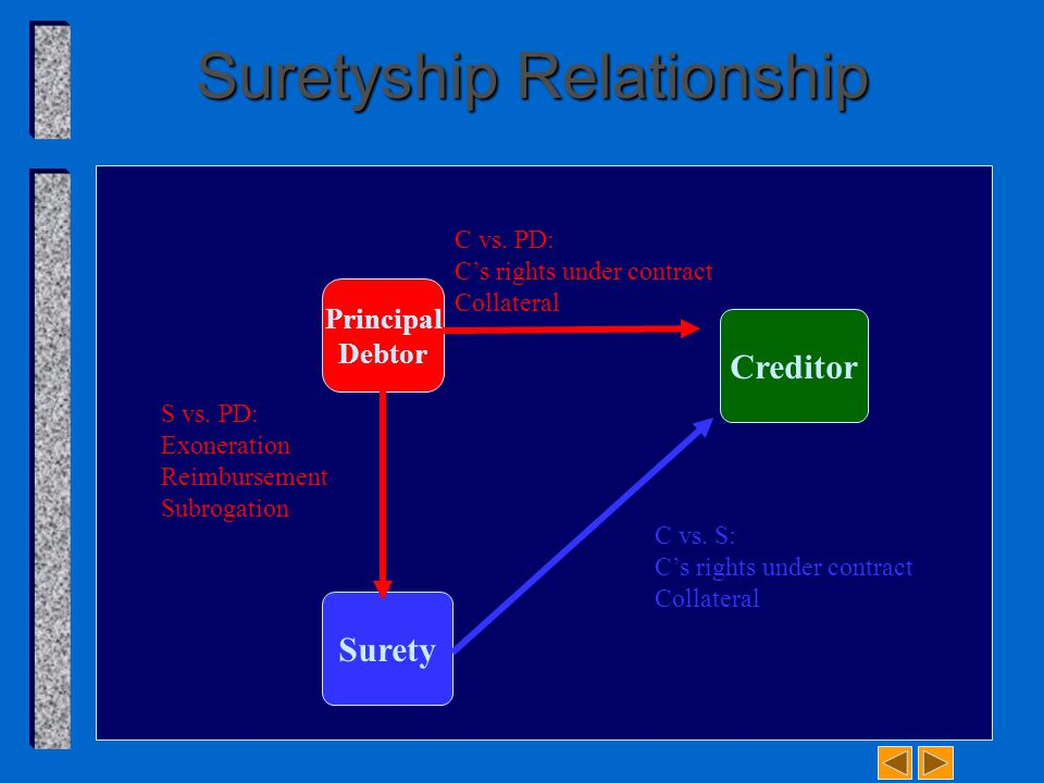 Suretyship Relationship Creditor Principal Debtor Surety C vs. PD: C's rights under contract Collateral S vs. PD: Exoneration Reimbursement Subrogatio