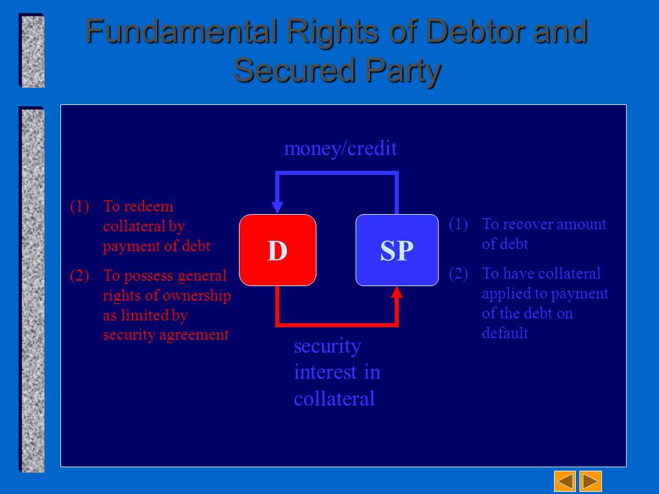 Fundamental Rights of Debtor and Secured Party SP (1)To redeem collateral by payment of debt (2)To possess general rights of ownership as limited by security agreement (1)To recover amount of debt (2)To have collateral applied to payment of the debt on default money/credit security interest in collateral D