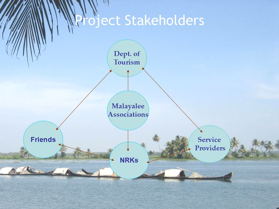Project Stakeholders Friends NRKs Service Providers Dept. of Tourism Malayalee Associations