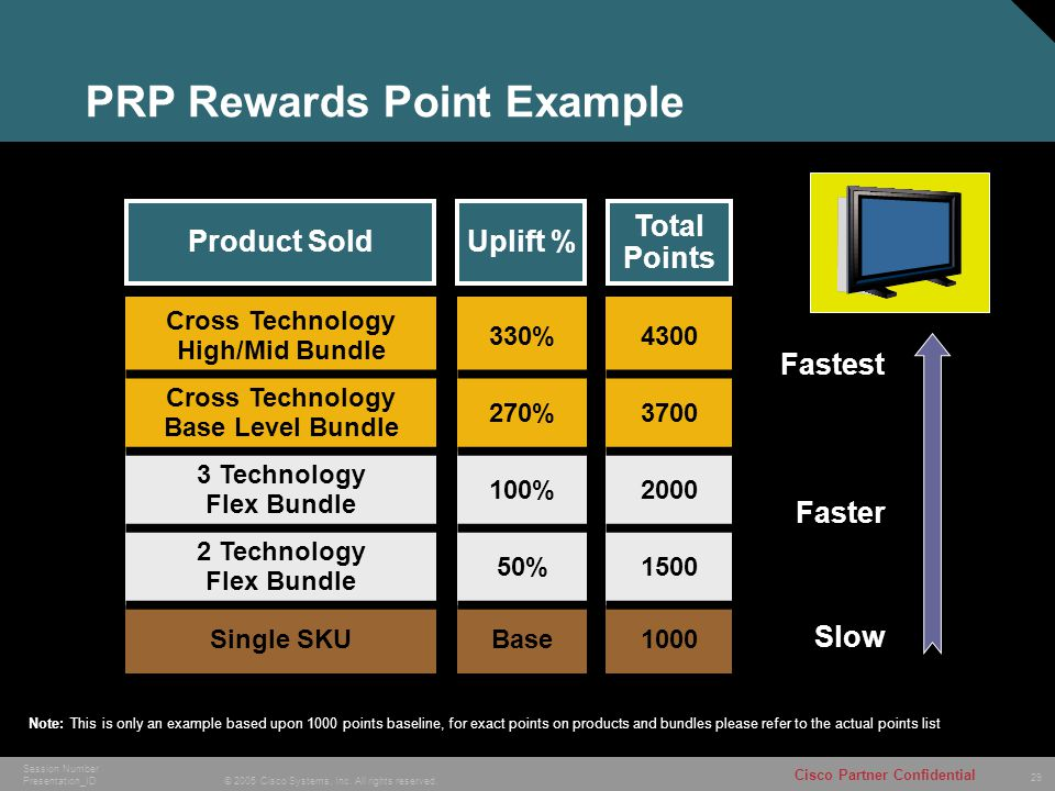 29 © 2005 Cisco Systems, Inc. All rights reserved. Cisco Partner Confidential Session Number Presentation_ID PRP Rewards Point Example Cross Technolog