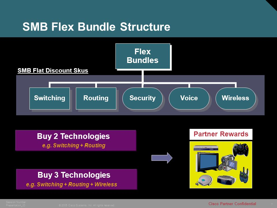 7 © 2005 Cisco Systems, Inc. All rights reserved. Cisco Partner Confidential Session Number Presentation_ID SMB Flex Bundle Structure Flex Bundles Swi