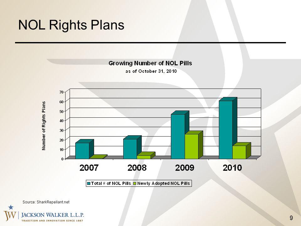 9 Source: SharkRepellant.net NOL Rights Plans