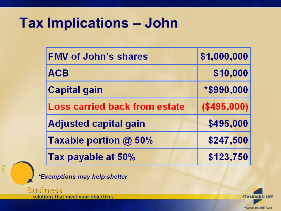 2004 Tax Implications – John *Exemptions may help shelter