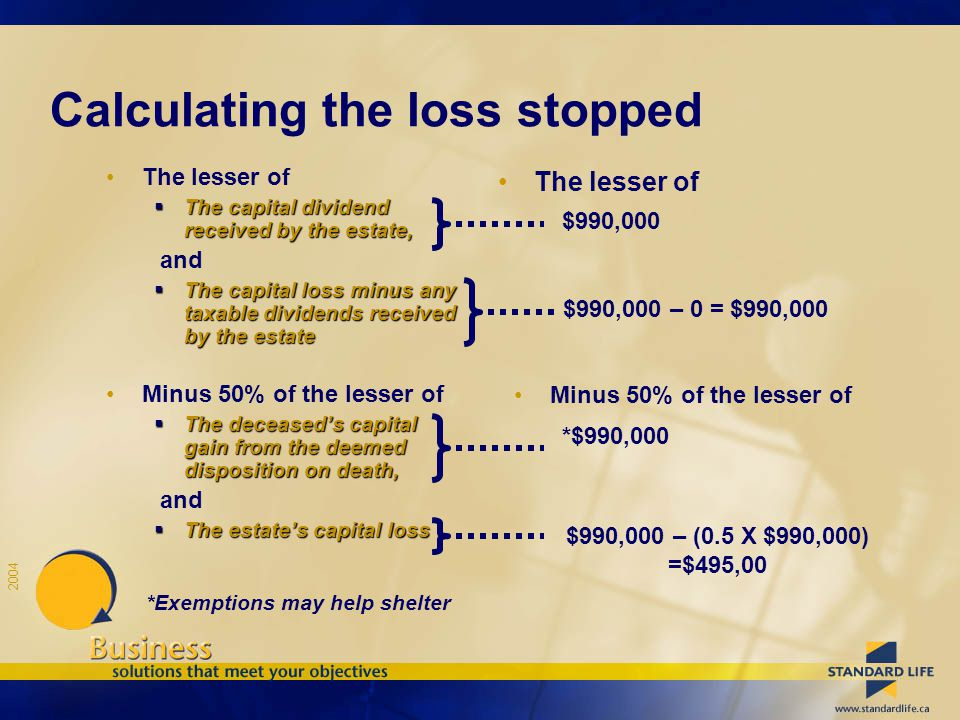 2004 Calculating the loss stopped The lesser of  The capital dividend received by the estate, and  The capital loss minus any taxable dividends received by the estate Minus 50% of the lesser of  The deceased's capital gain from the deemed disposition on death, and  The estate's capital loss The lesser of $990,000 $990,000 – 0 = $990,000 Minus 50% of the lesser of *$990,000 $990,000 – (0.5 X $990,000) =$495,00 *Exemptions may help shelter