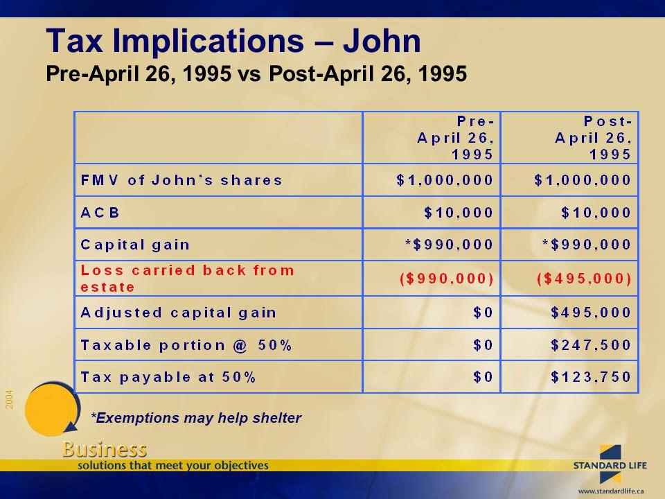 2004 Tax Implications – John Pre-April 26, 1995 vs Post-April 26, 1995 *Exemptions may help shelter