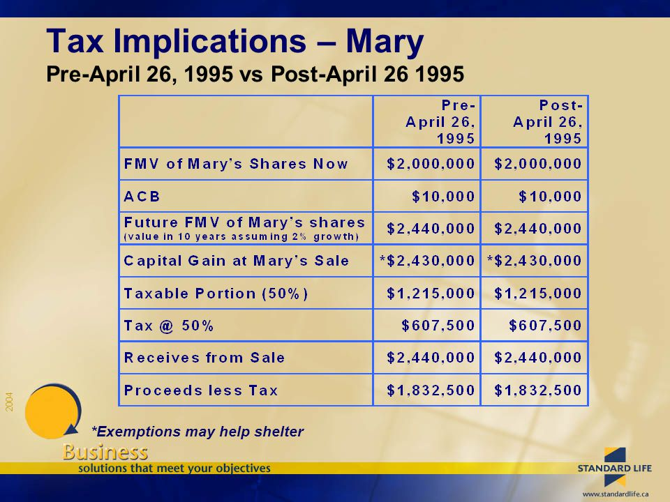 2004 *Exemptions may help shelter Tax Implications – Mary Pre-April 26, 1995 vs Post-April 26 1995