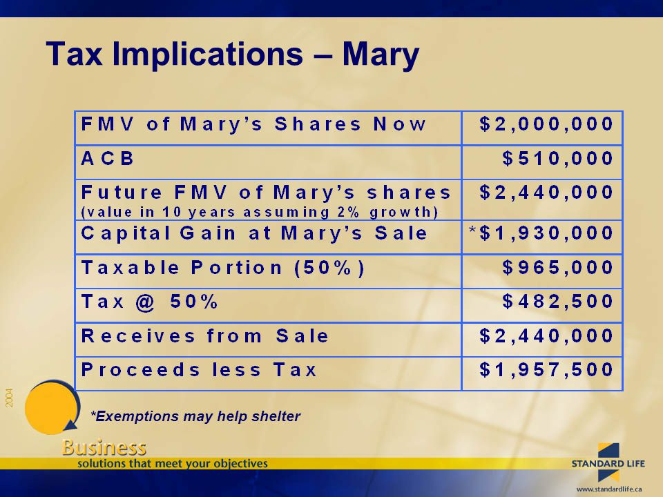 2004 *Exemptions may help shelter Tax Implications – Mary