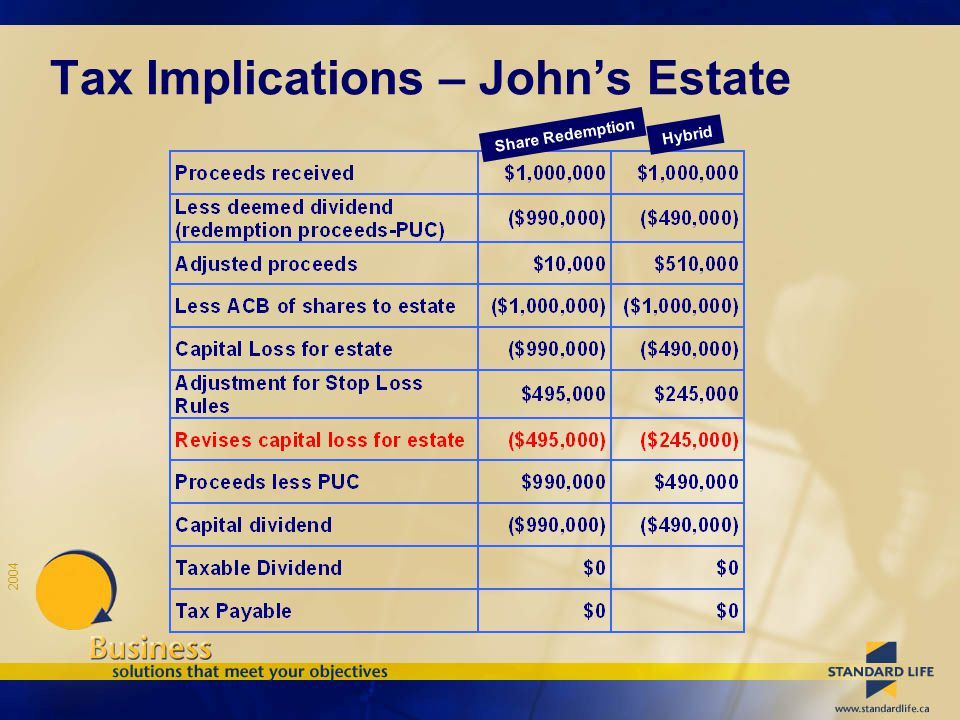 2004 Tax Implications – John's Estate Share Redemption Hybrid