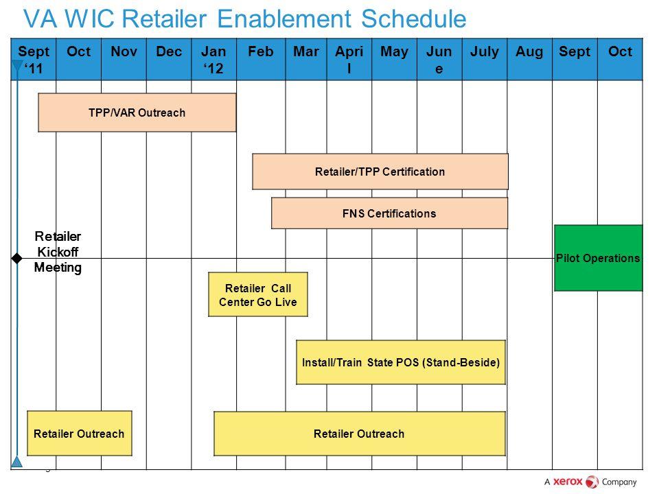 Page 19 Sept '11 OctNovDecJan '12 FebMarApri l MayJun e JulyAugSeptOct Retailer/TPP Certification FNS Certifications Retailer Outreach Retailer Kickof