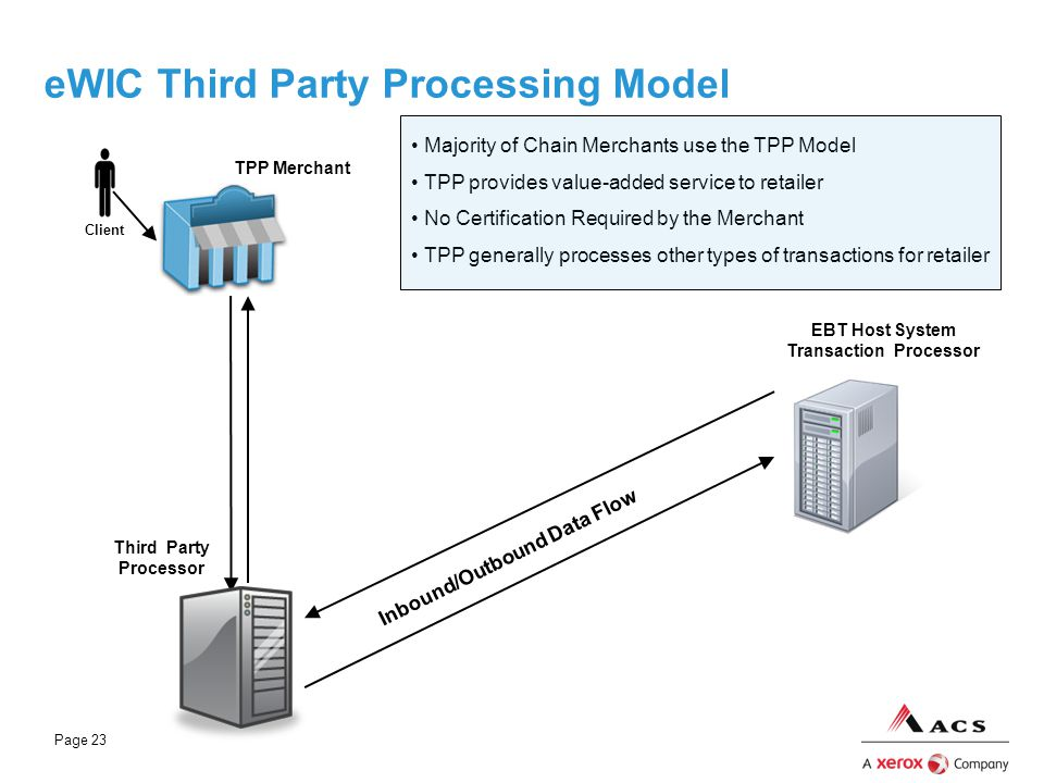 Page 23 eWIC Third Party Processing Model EBT Host System Transaction Processor Third Party Processor Majority of Chain Merchants use the TPP Model TP