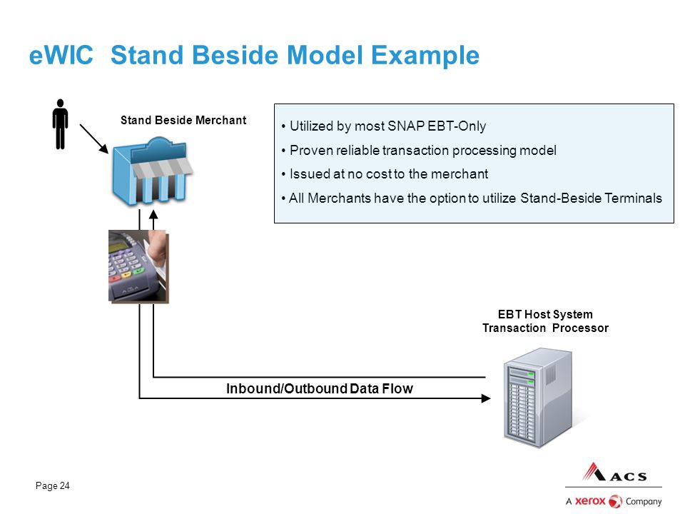 Page 24 eWIC Stand Beside Model Example Slide 24 Utilized by most SNAP EBT-Only Proven reliable transaction processing model Issued at no cost to the