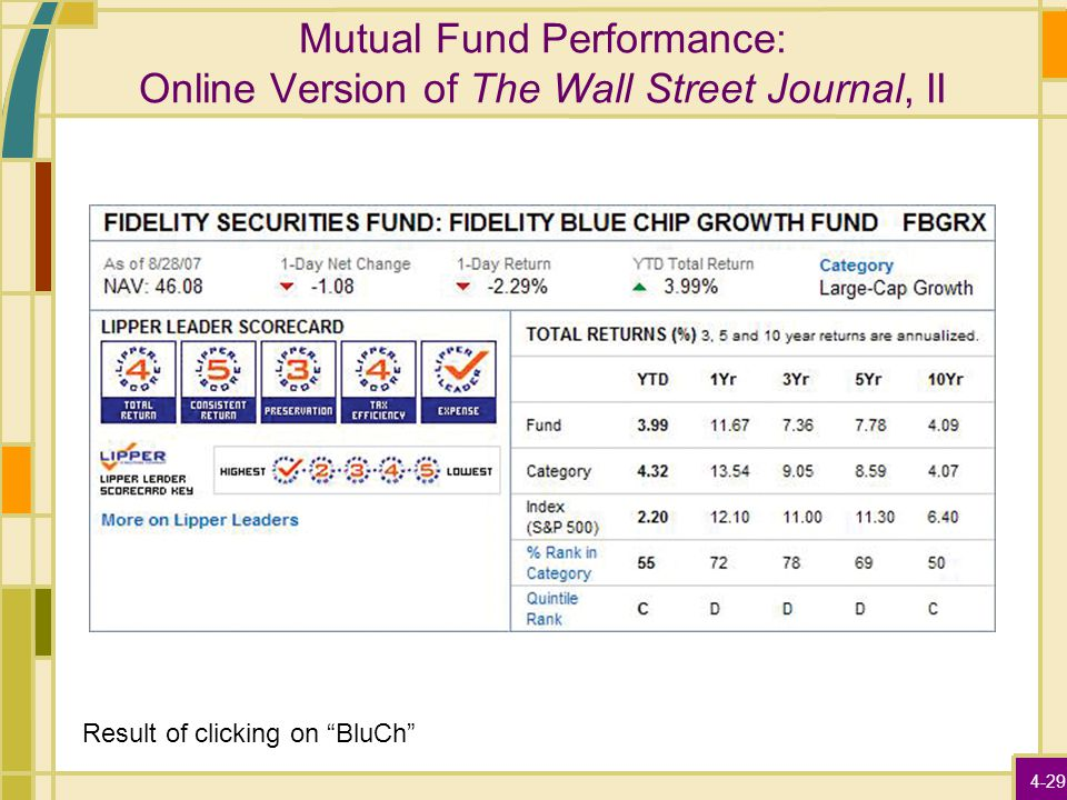 "4-29 Mutual Fund Performance: Online Version of The Wall Street Journal, II Result of clicking on ""BluCh"""