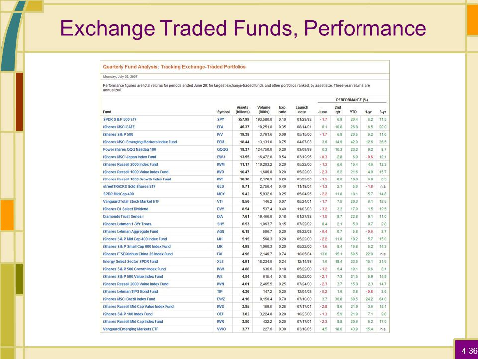 4-36 Exchange Traded Funds, Performance
