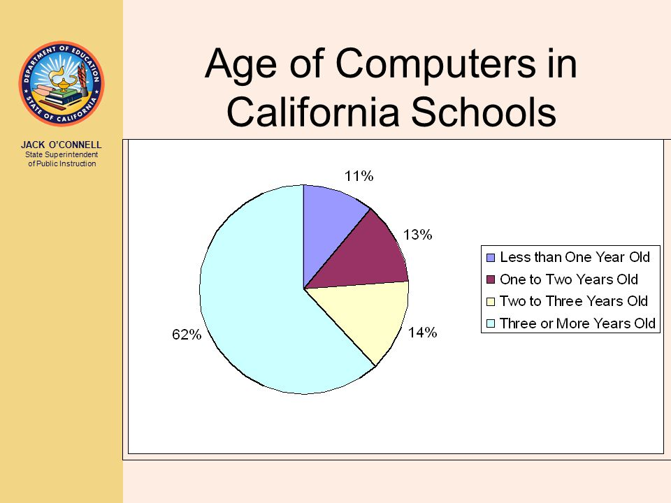 JACK O'CONNELL State Superintendent of Public Instruction Age of Computers in California Schools
