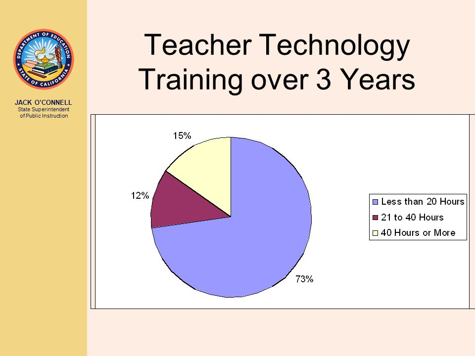 JACK O'CONNELL State Superintendent of Public Instruction Teacher Technology Training over 3 Years
