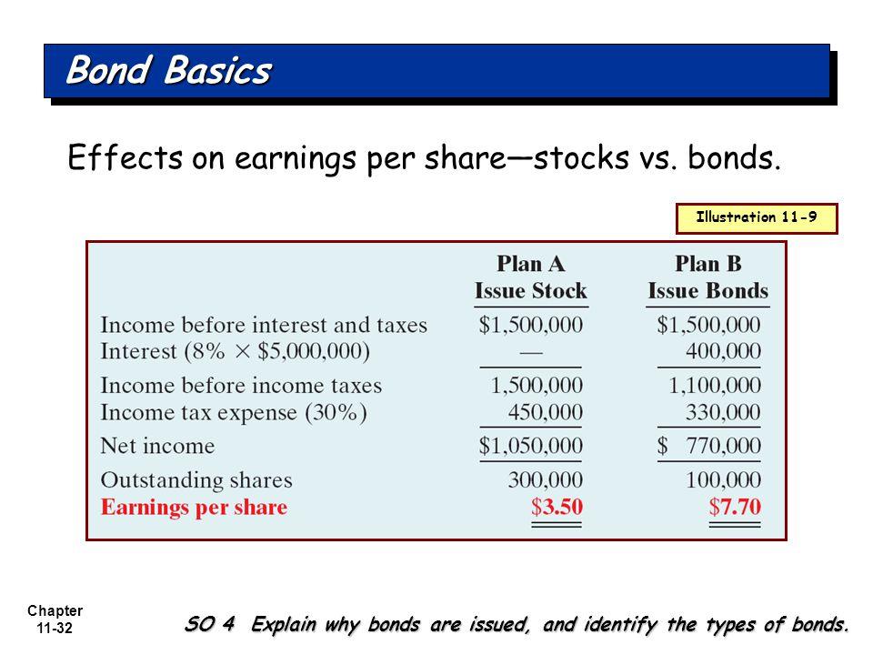 Chapter 11-32 Effects on earnings per share—stocks vs.