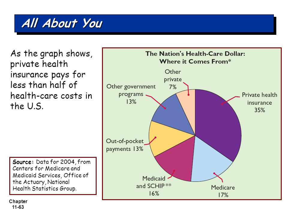 Chapter 11-63 As the graph shows, private health insurance pays for less than half of health-care costs in the U.S.