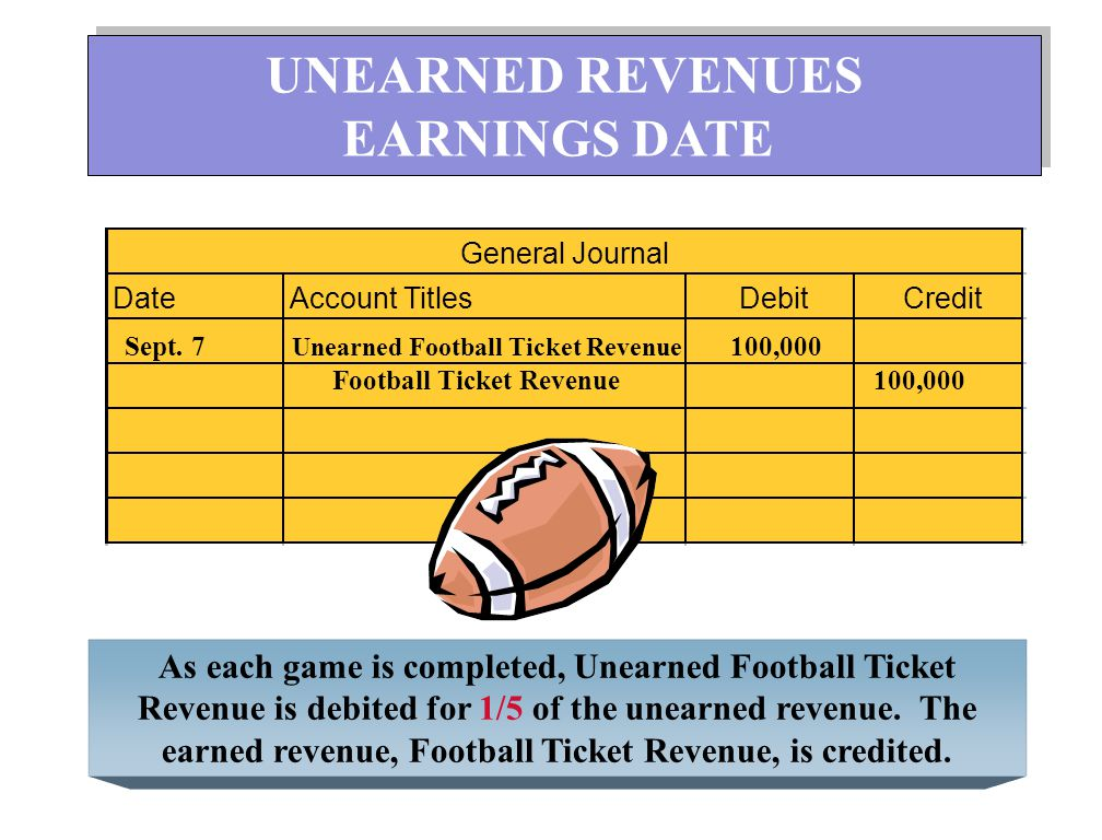Shown below are specific unearned and earned revenue accounts in selected types of businesses.