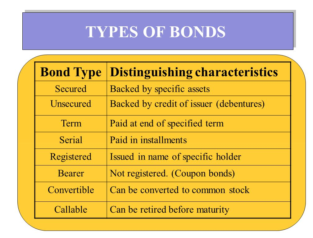 Corporate bonds are traded on securities exchanges.