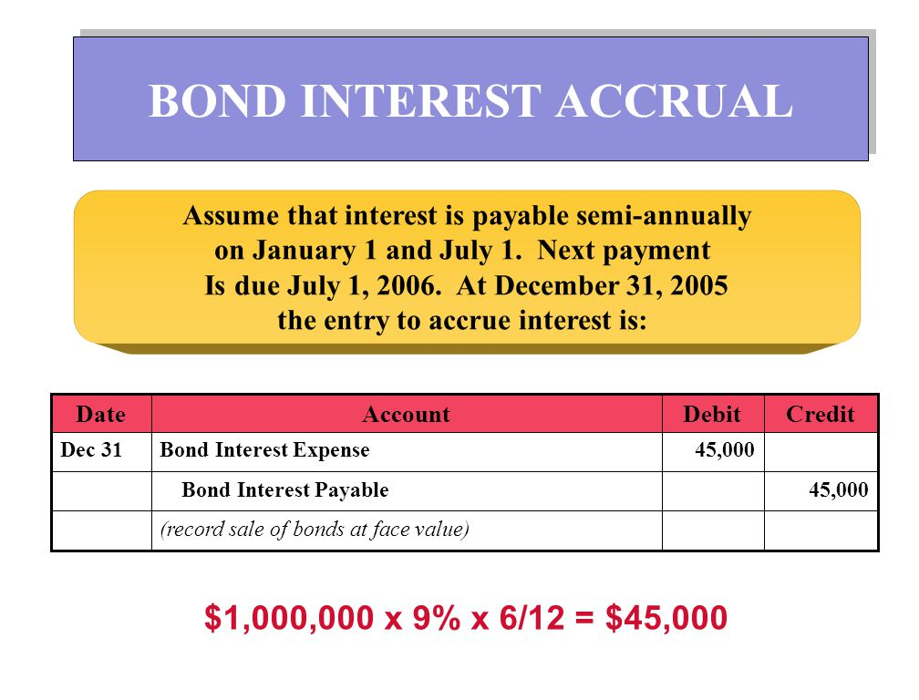 INTEREST RATES AND BOND PRICES BOND CONTRACTUAL INTEREST RATE 10% Issued when: 8% 10% 12% Premium Face Value Discount Market Rates Bonds Sell at: