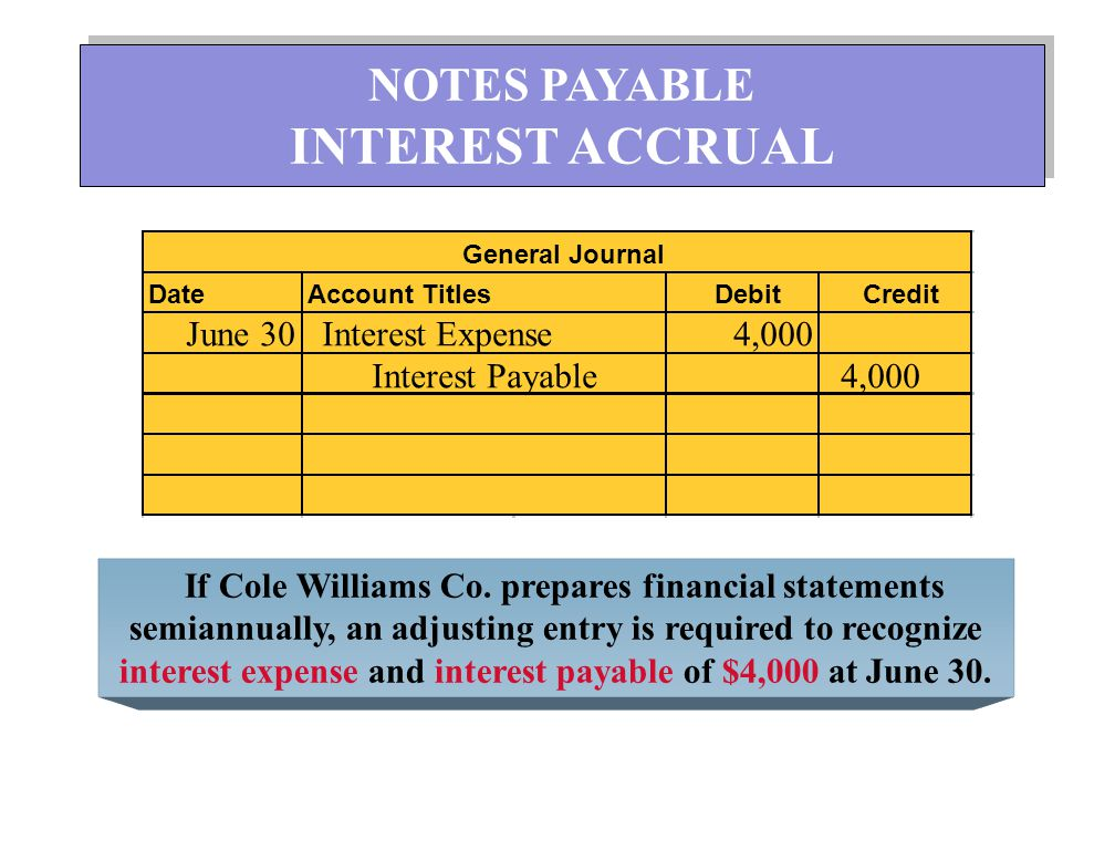 DateAccount TitlesDebitCredit General Journal July 1 Notes Payable 100,000 Interest Payable 4,000 Cash 104,000 NOTES PAYABLE MATURITY DATE NOTES PAYABLE MATURITY DATE When the loan is paid, the FACE VALUE is debited, any interest accrued is removed, and cash is decreased by this combined amount.