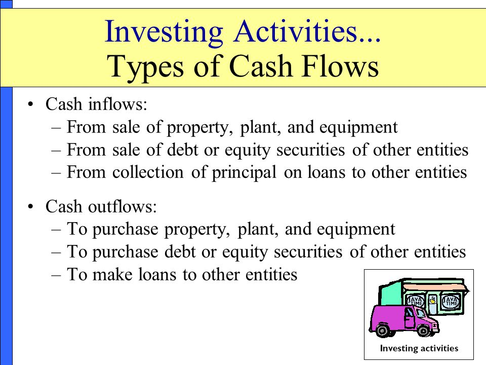 Add:Proceeds from sale of land, buildings, equipment, or other noncurrent assets$ XXX Receipt of principal from investmentsXXX Less:Payments to acquire land, buildings, equipment, or other noncurrent assets(XXX) Payments to acquire investments(XXX) Net Cash Flows from Investment Activities$ XXX Includes transactions that involve the acquisition or disposal of noncurrent assets.
